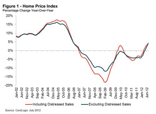 """מדד מחירי הנדל""""ן למגורים בארה""""ב ב-2012"""