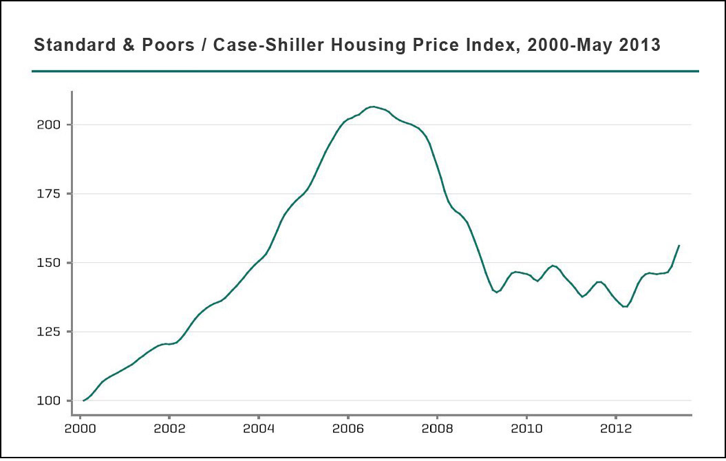 case-shiller-housing-prices-may-2013