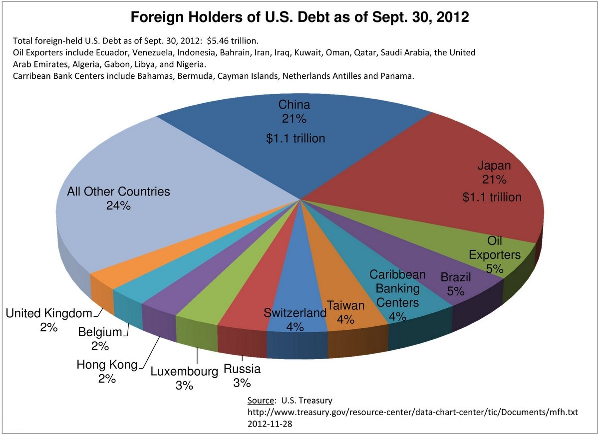 foreign-holders-of-us-bonds